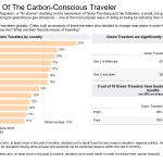 """Estudio de Criteo resalta el fenómeno creciente de los """"viajeros sostenibles""""  #Turismo"""